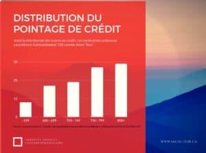 Distribution des scores de crédit au canada pour la qualification hypothécaire
